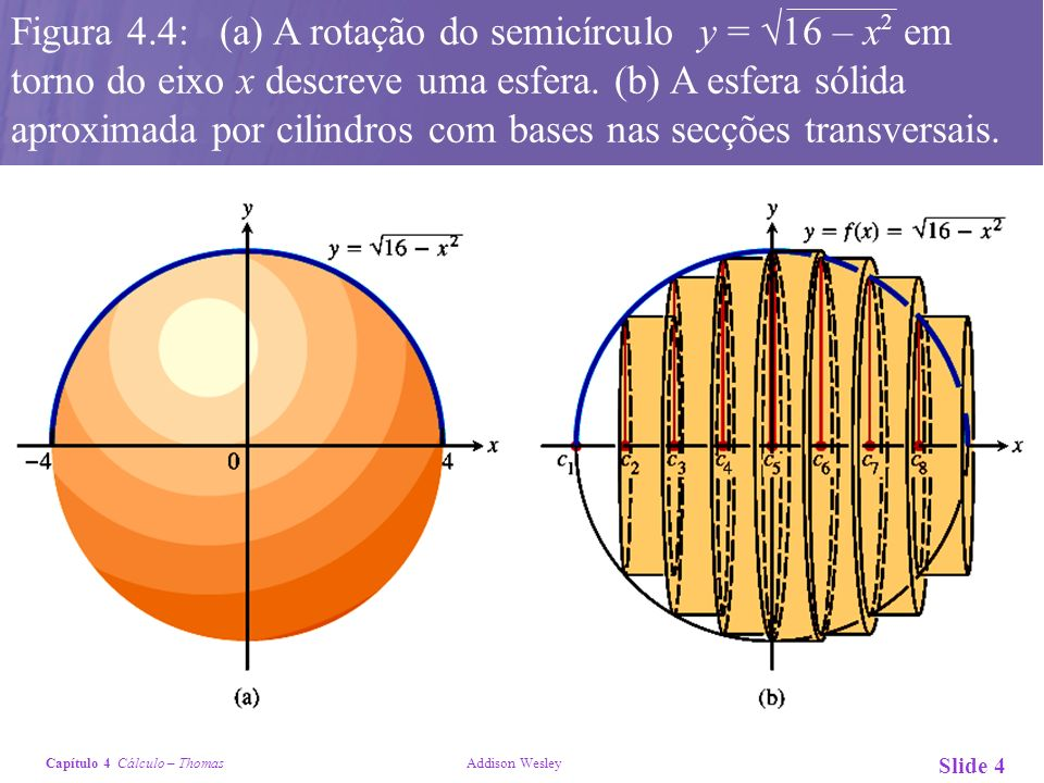 Figura 4.4: (a) A rotação do semicírculo y = 16 – x2 em torno do eixo x descreve uma esfera.