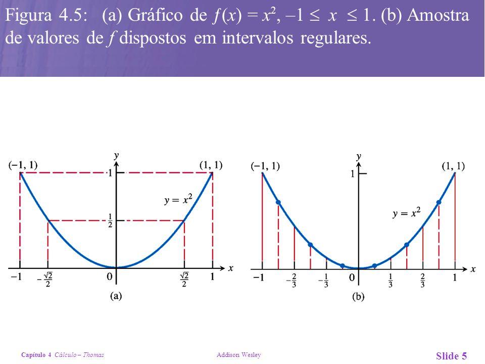 Figura 4. 5: (a) Gráfico de ƒ(x) = x2, –1 x  1