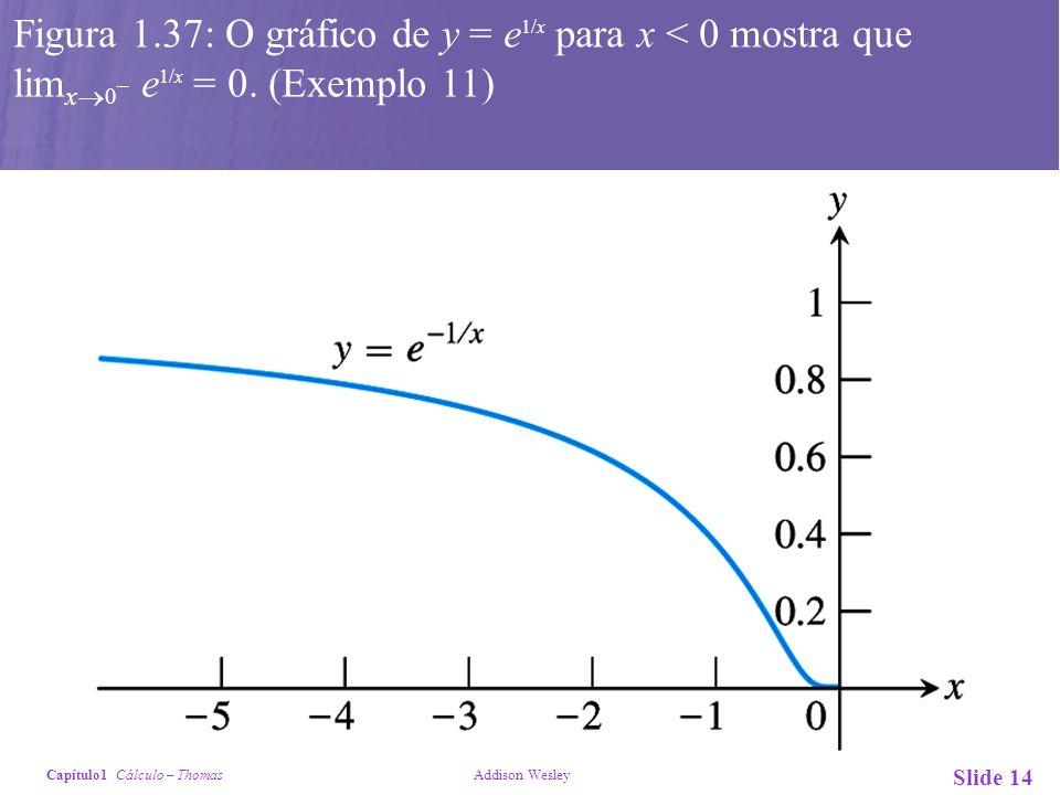 Figura 1.37: O gráfico de y = e1/x para x < 0 mostra que limx0– e1/x = 0. (Exemplo 11)