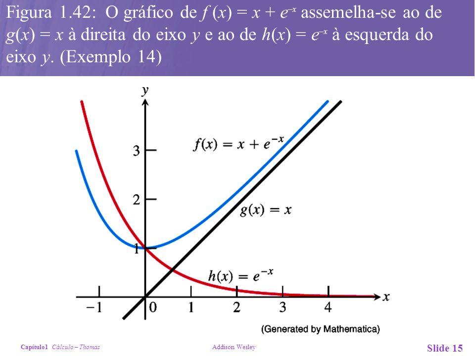 Figura 1.42: O gráfico de f (x) = x + e–x assemelha-se ao de g(x) = x à direita do eixo y e ao de h(x) = e–x à esquerda do eixo y.