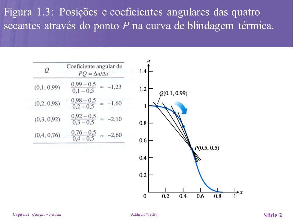 Figura 1.3: Posições e coeficientes angulares das quatro secantes através do ponto P na curva de blindagem térmica.