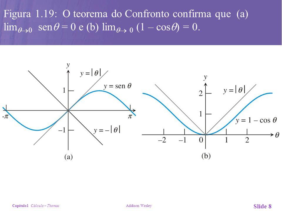 Figura 1.19: O teorema do Confronto confirma que (a) lim0 sen = 0 e (b) lim 0 (1 – cos) = 0.
