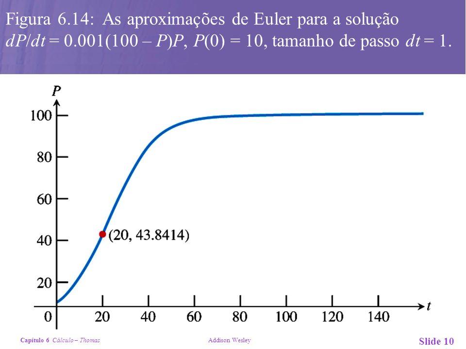 Figura 6. 14: As aproximações de Euler para a solução dP/dt = 0
