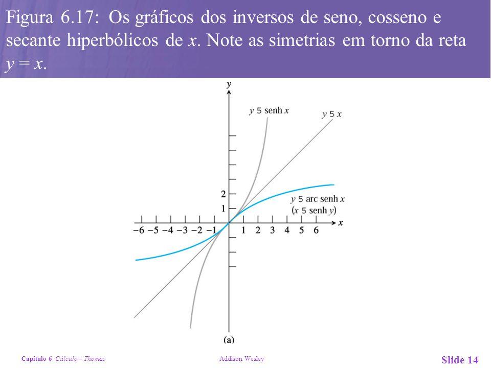 Figura 6.17: Os gráficos dos inversos de seno, cosseno e secante hiperbólicos de x.