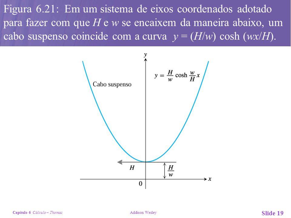 Figura 6.21: Em um sistema de eixos coordenados adotado para fazer com que H e w se encaixem da maneira abaixo, um cabo suspenso coincide com a curva y = (H/w) cosh (wx/H).