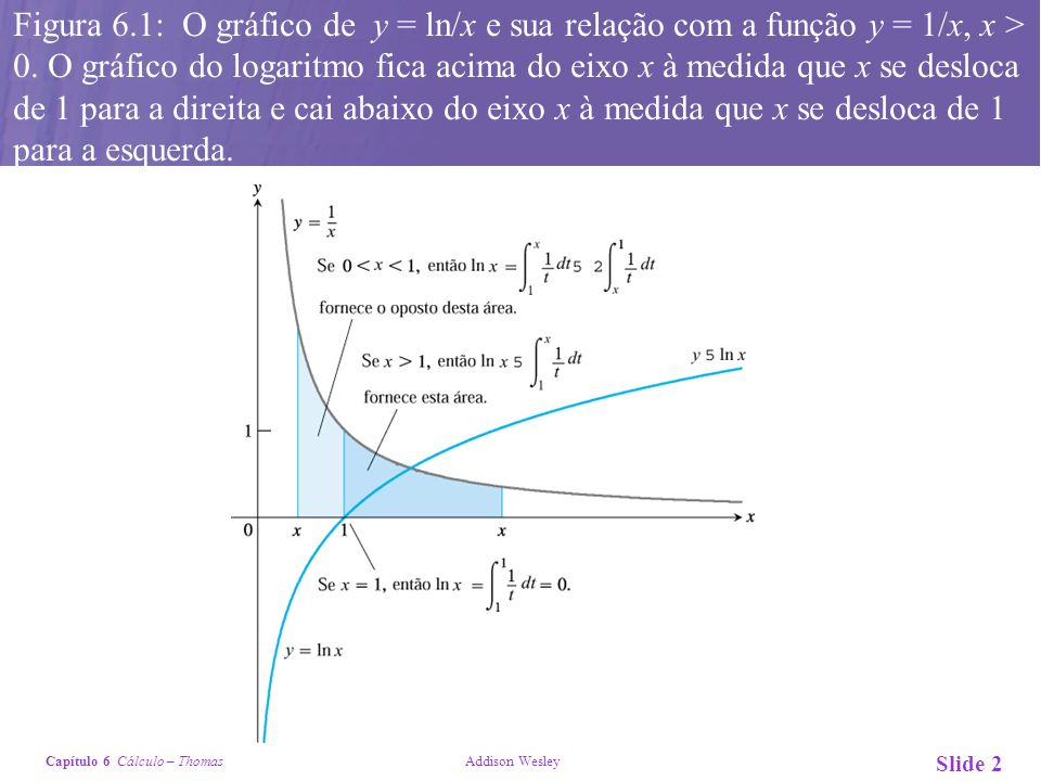 Figura 6.1: O gráfico de y = ln/x e sua relação com a função y = 1/x, x > 0.