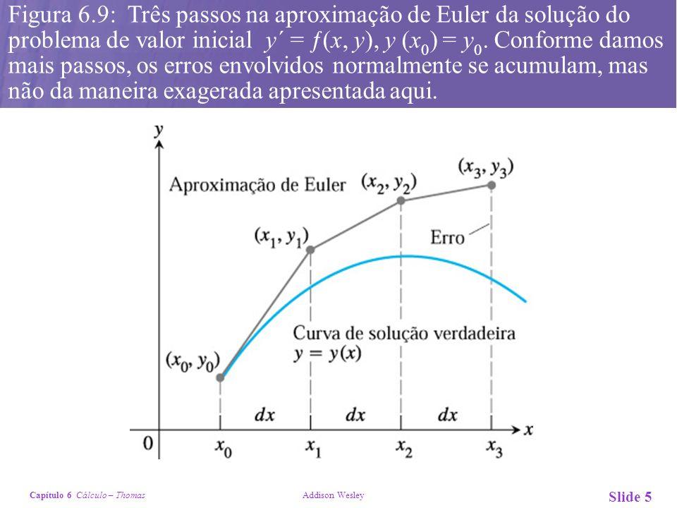 Figura 6.9: Três passos na aproximação de Euler da solução do problema de valor inicial y´ = ƒ(x, y), y (x0) = y0.
