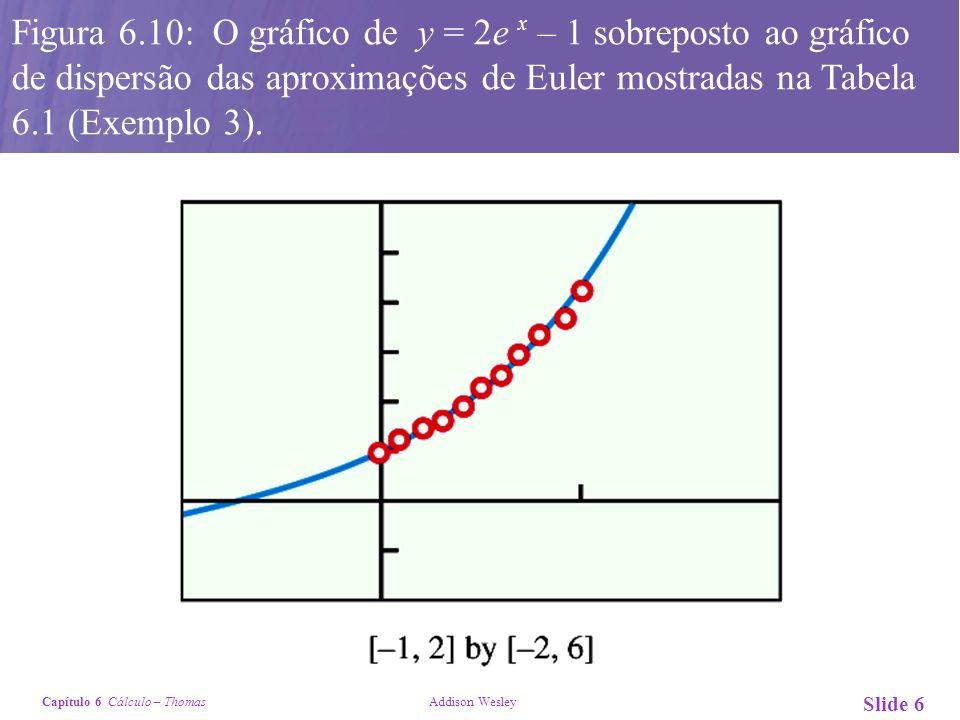 Figura 6.10: O gráfico de y = 2e x – 1 sobreposto ao gráfico de dispersão das aproximações de Euler mostradas na Tabela 6.1 (Exemplo 3).