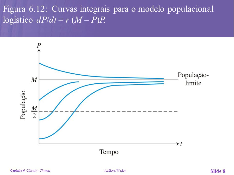 Figura 6.12: Curvas integrais para o modelo populacional logístico dP/dt = r (M – P)P.