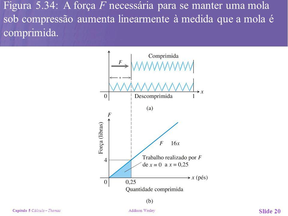 Figura 5.34: A força F necessária para se manter uma mola sob compressão aumenta linearmente à medida que a mola é comprimida.