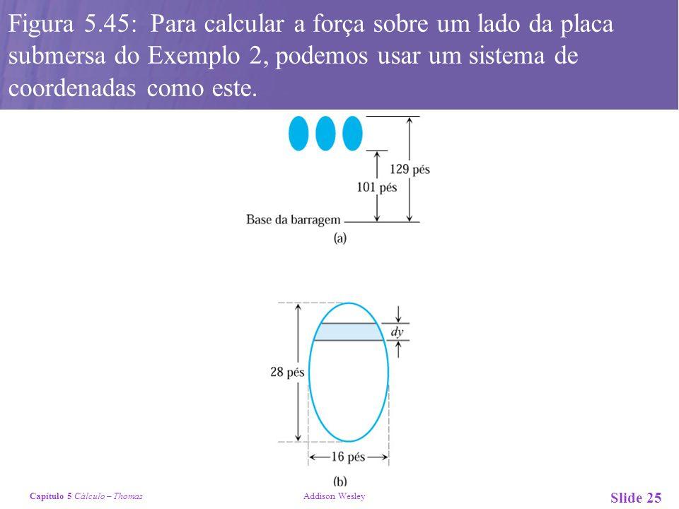 Figura 5.45: Para calcular a força sobre um lado da placa submersa do Exemplo 2, podemos usar um sistema de coordenadas como este.