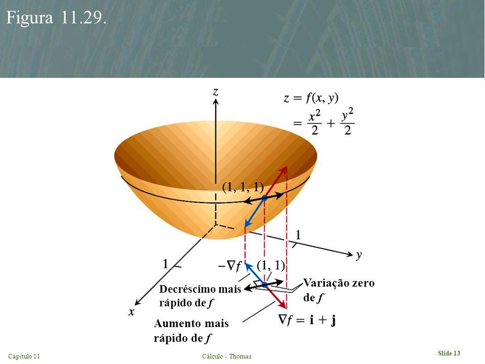 Figura 11.29. Variação zero de f Aumento mais rápido de f