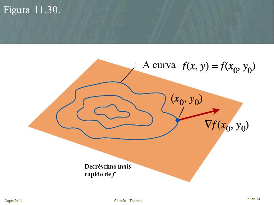 Figura 11.30. A curva Decréscimo mais rápido de f
