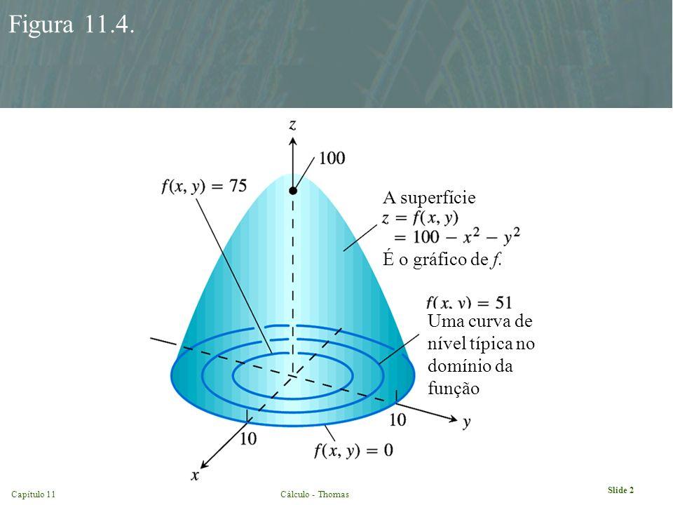 Figura 11.4. A superfície É o gráfico de f.