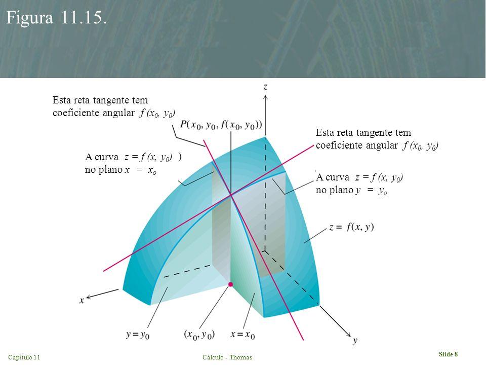 Figura 11.15. Esta reta tangente tem coeficiente angular f (x0, y0)