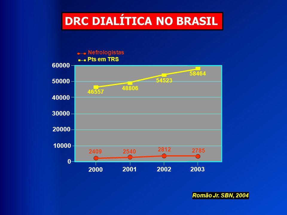 DRC DIALÍTICA NO BRASIL