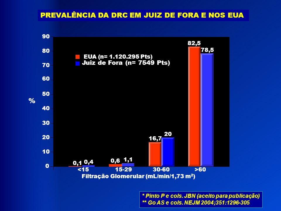 PREVALÊNCIA DA DRC EM JUIZ DE FORA E NOS EUA