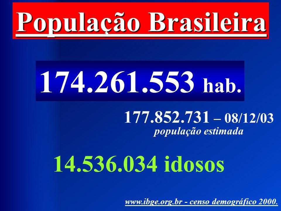 177.852.731 – 08/12/03 população estimada