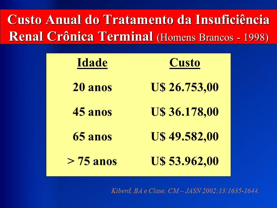 Custo Anual do Tratamento da Insuficiência Renal Crônica Terminal (Homens Brancos - 1998)