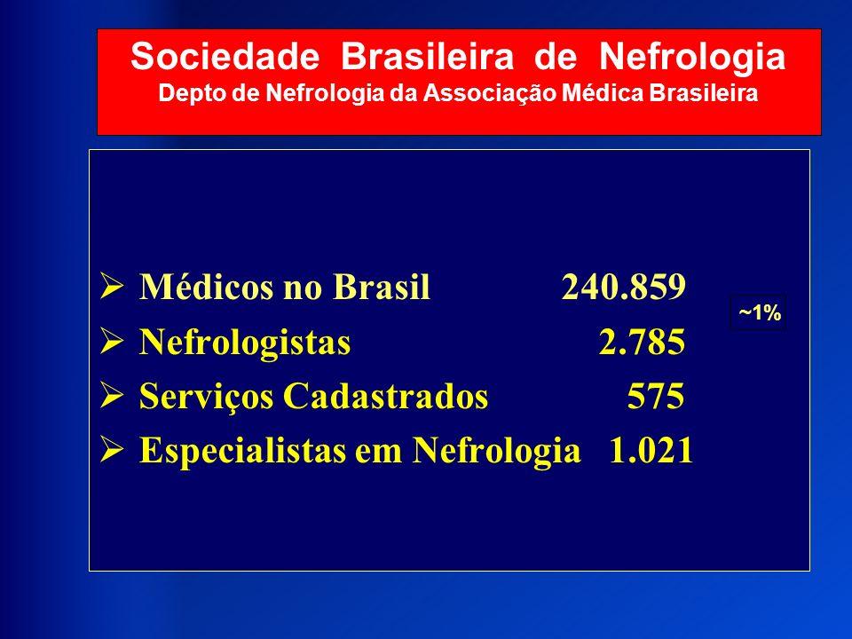 Especialistas em Nefrologia 1.021