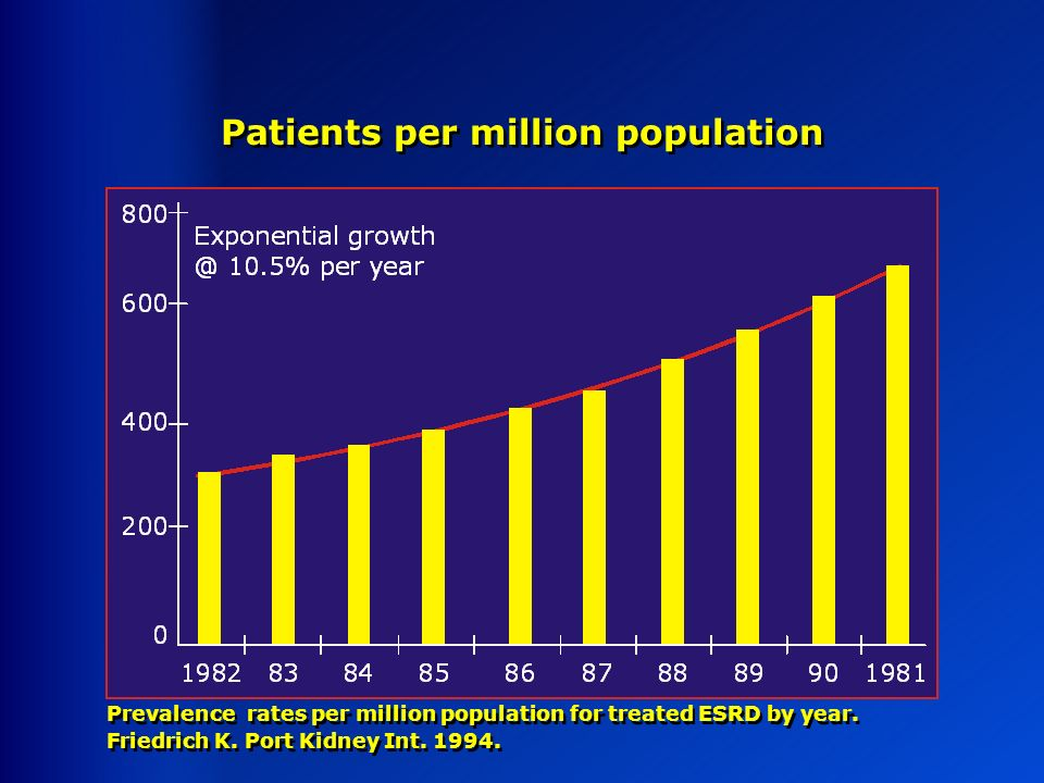 Patients per million population