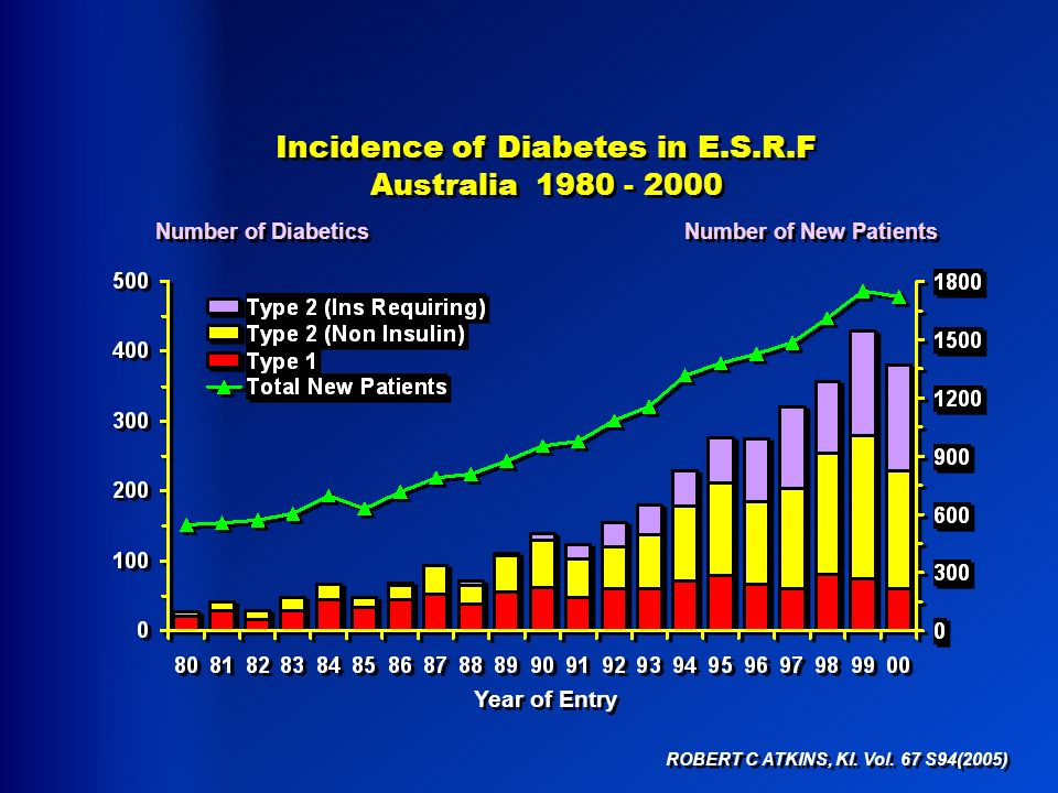 Incidence of Diabetes in E.S.R.F