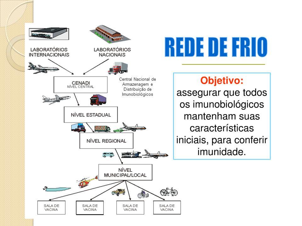 Central Nacional de Armazenagem e Distribuição de Imunobiológicos