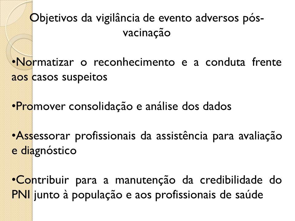 Objetivos da vigilância de evento adversos pós-vacinação