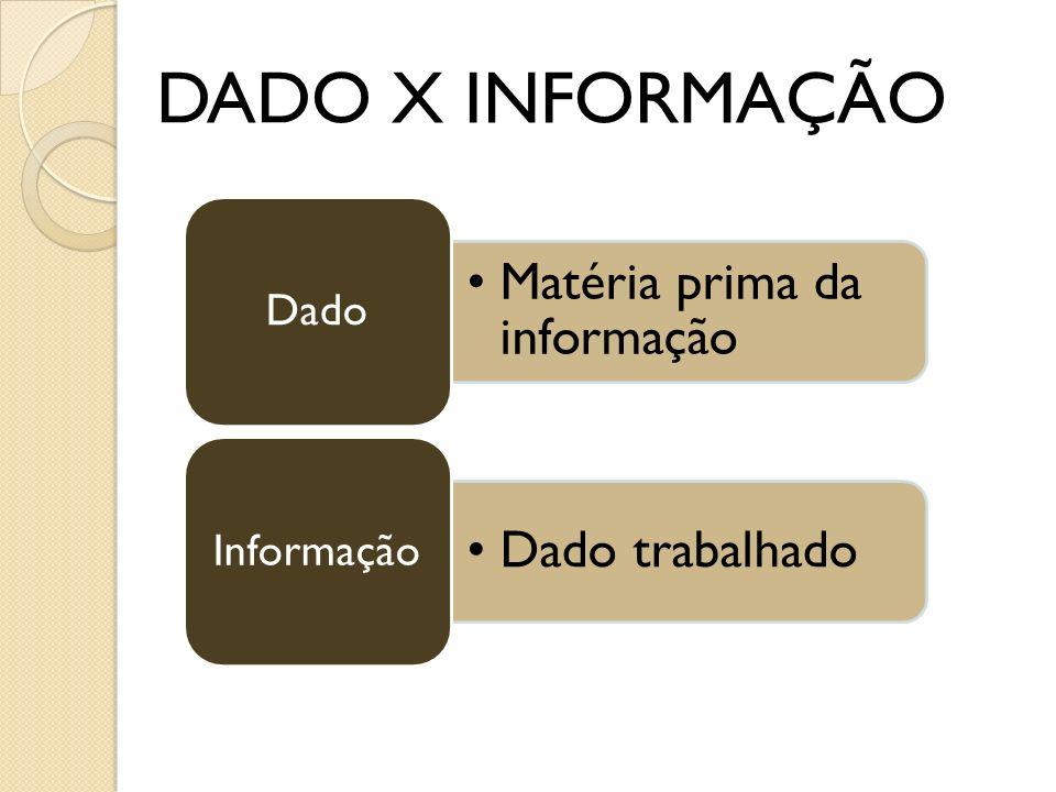 DADO X INFORMAÇÃO Matéria prima da informação Dado trabalhado Dado