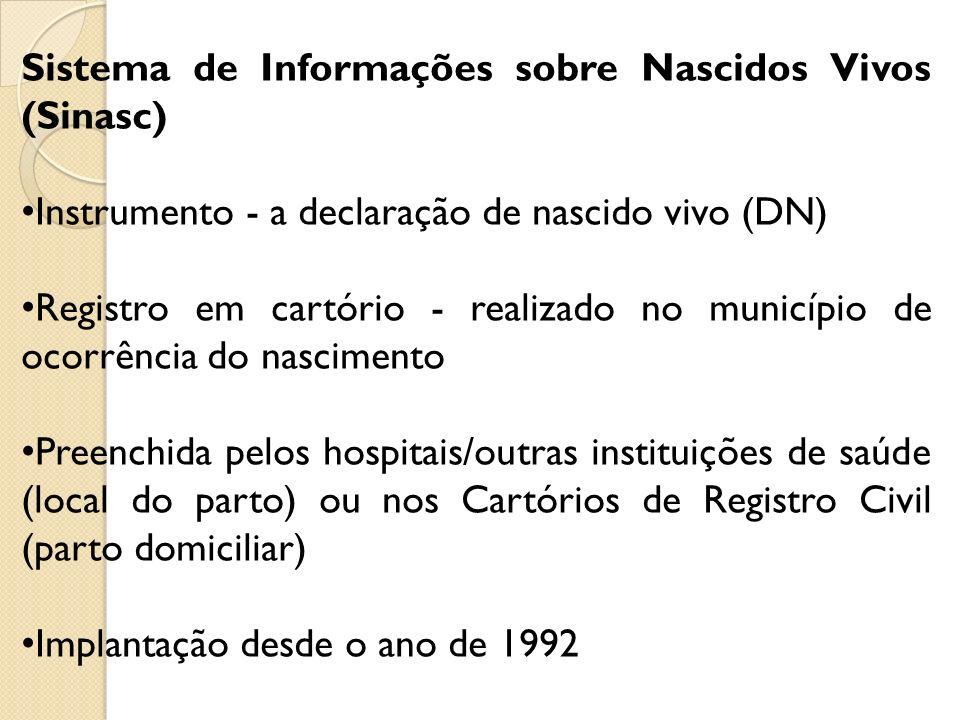 Sistema de Informações sobre Nascidos Vivos (Sinasc)