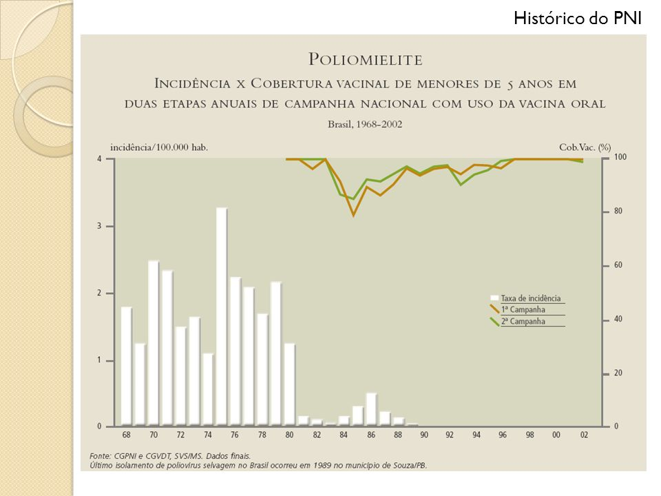 Histórico do PNI