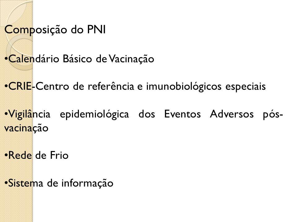 Composição do PNI Calendário Básico de Vacinação