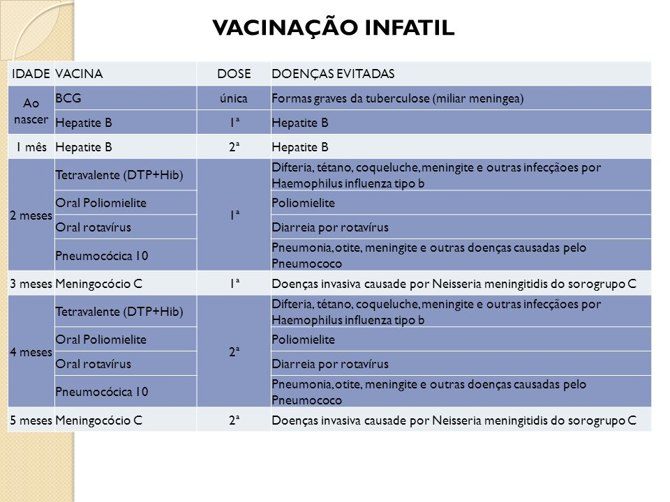 VACINAÇÃO INFATIL IDADE VACINA DOSE DOENÇAS EVITADAS Ao nascer BCG