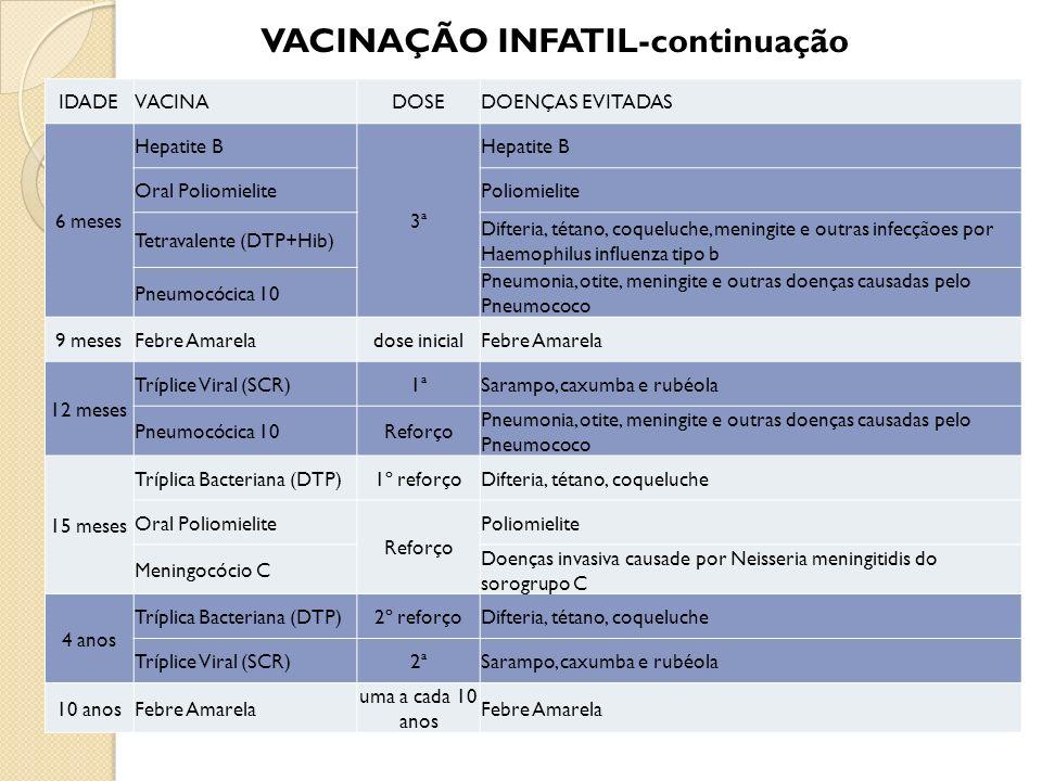 VACINAÇÃO INFATIL-continuação