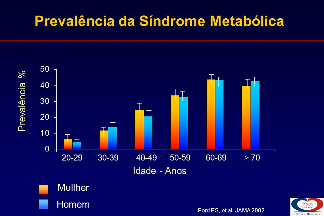 Prevalência da Síndrome Metabólica