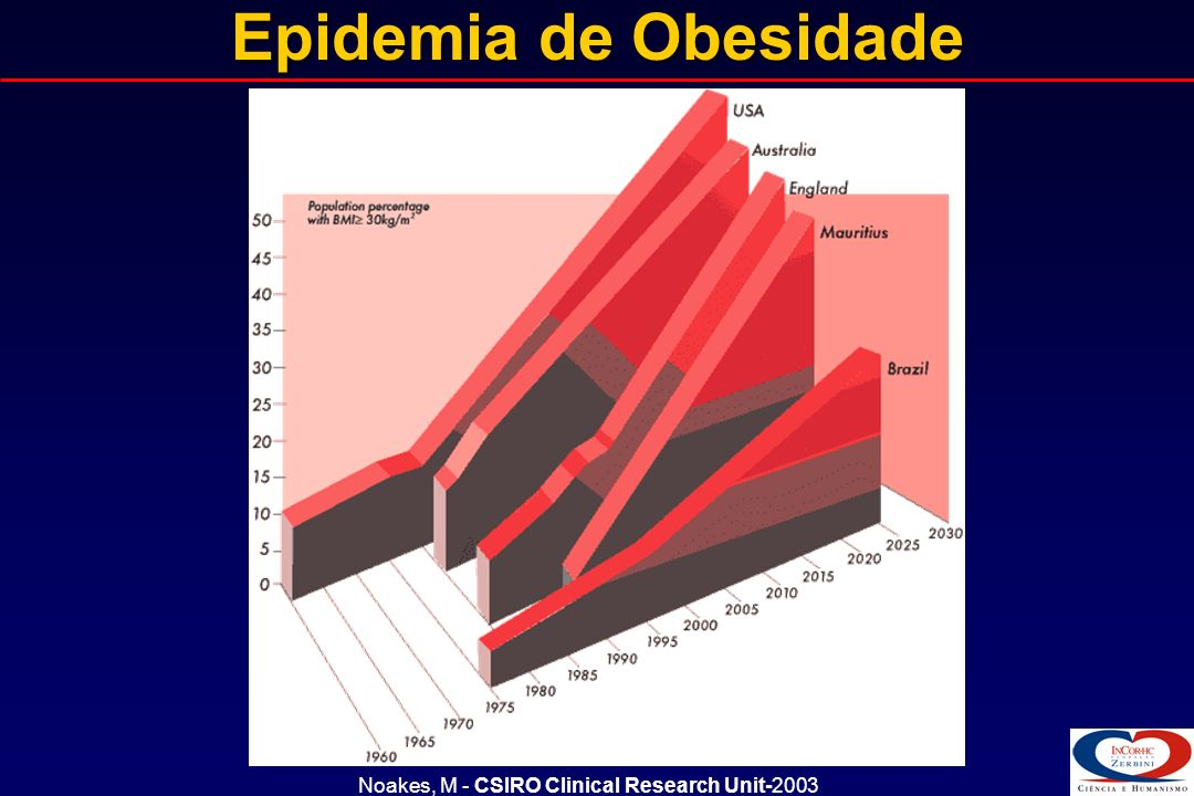 Epidemia de Obesidade Noakes, M - CSIRO Clinical Research Unit-2003
