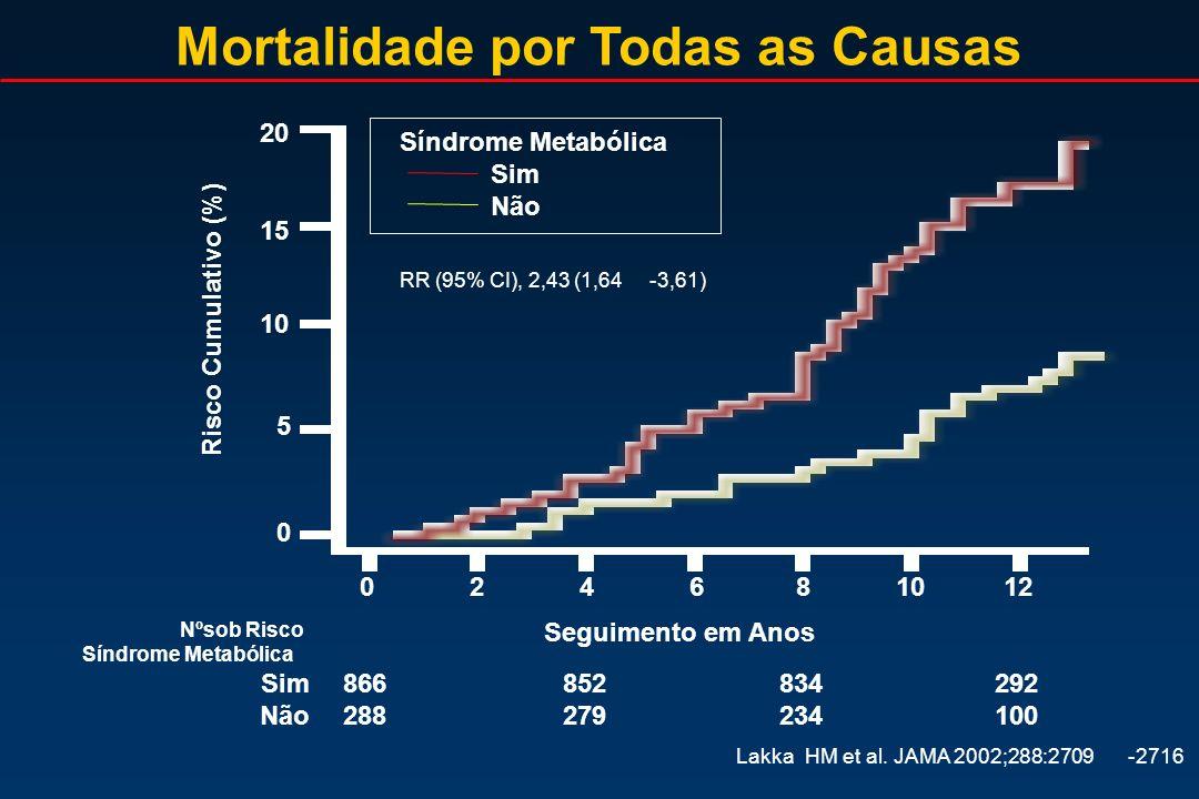 Mortalidade por Todas as Causas