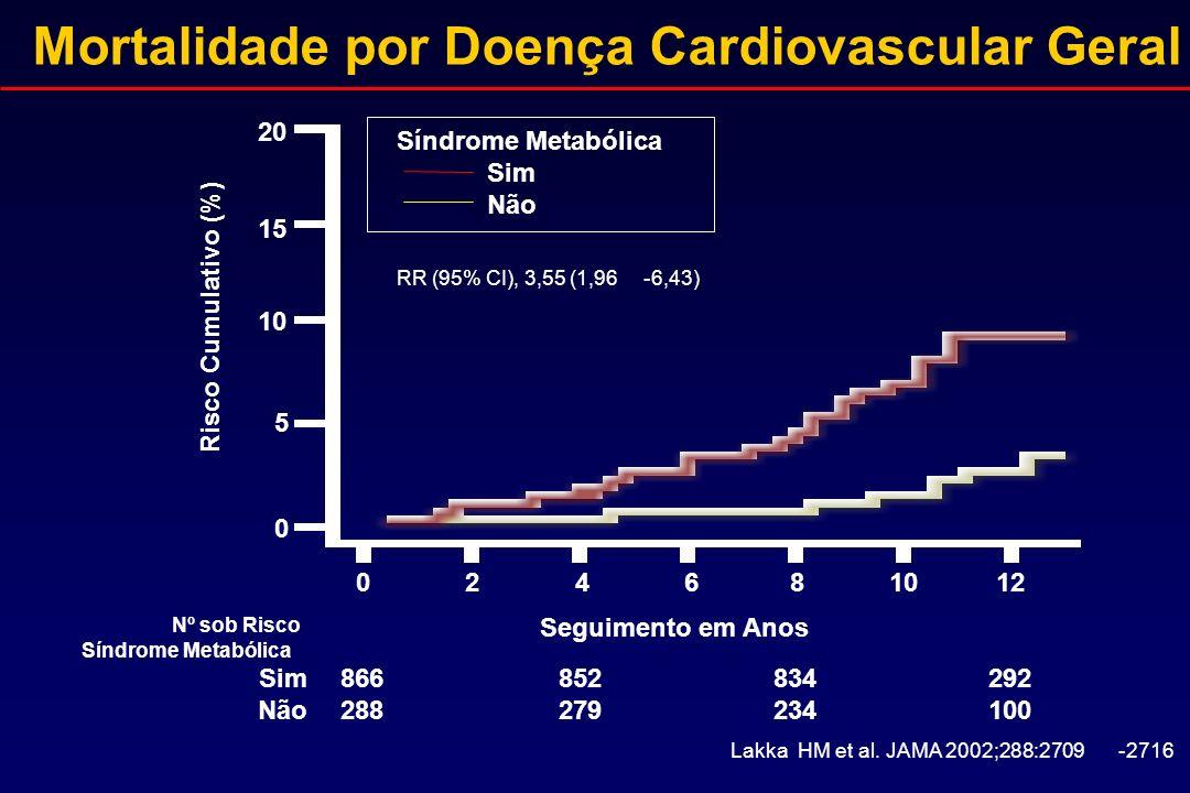 Mortalidade por Doença Cardiovascular Geral