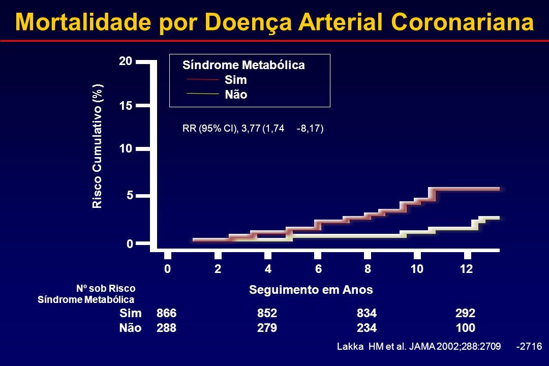 Mortalidade por Doença Arterial Coronariana