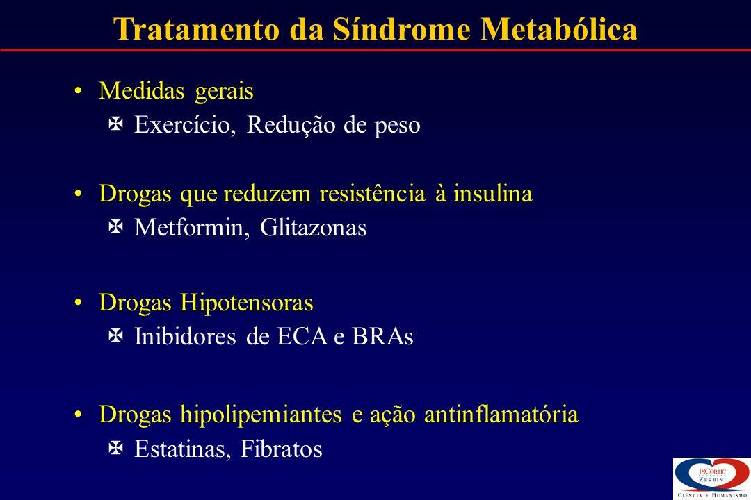 Tratamento da Síndrome Metabólica