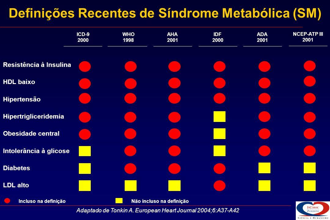 Definições Recentes de Síndrome Metabólica (SM)