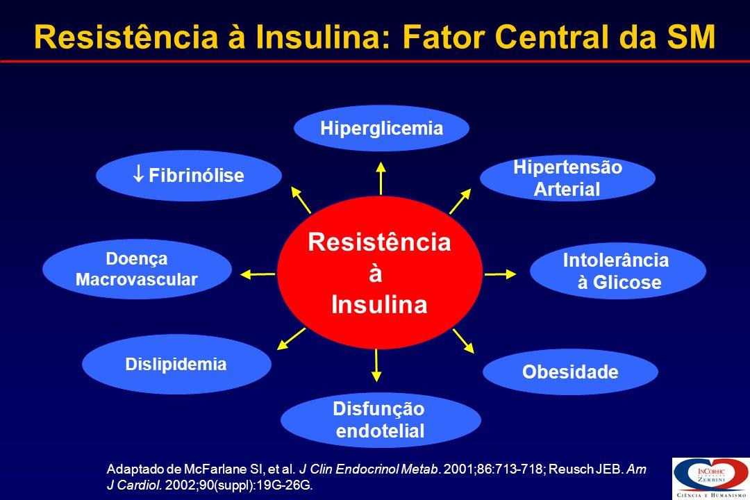 Resistência à Insulina: Fator Central da SM Intolerância à Glicose