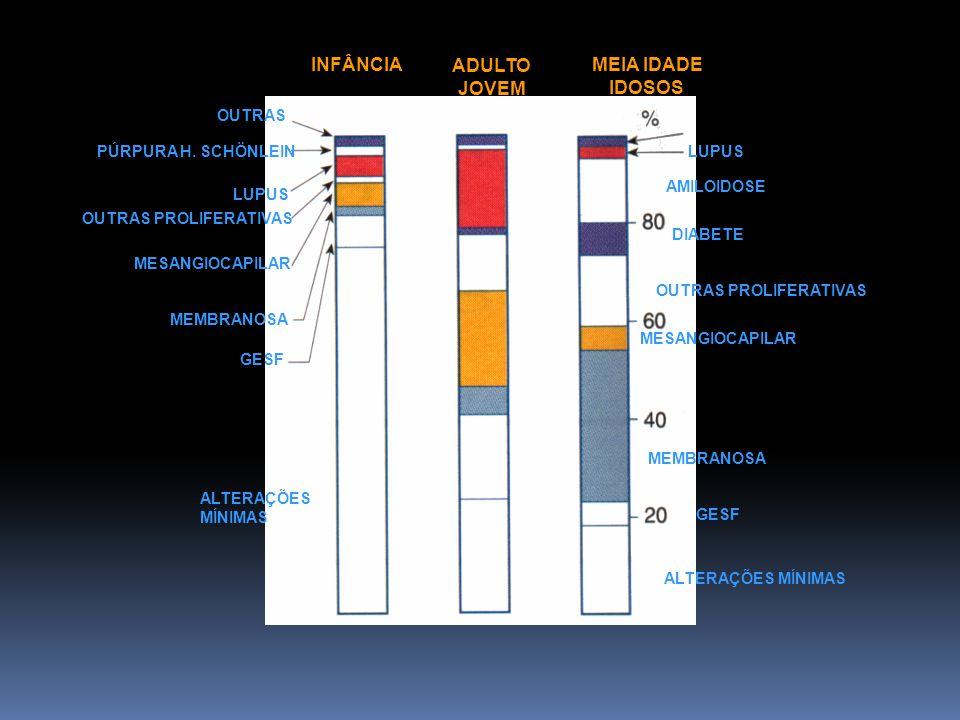 Figura da doenças por faixa etária
