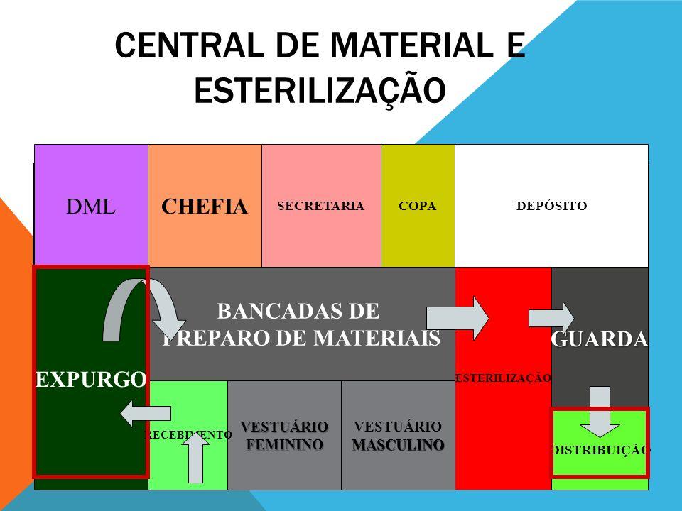 CENTRAL DE MATERIAL E ESTERILIZAÇÃO