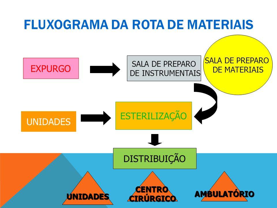 FLUXOGRAMA DA ROTA DE MATERIAIS