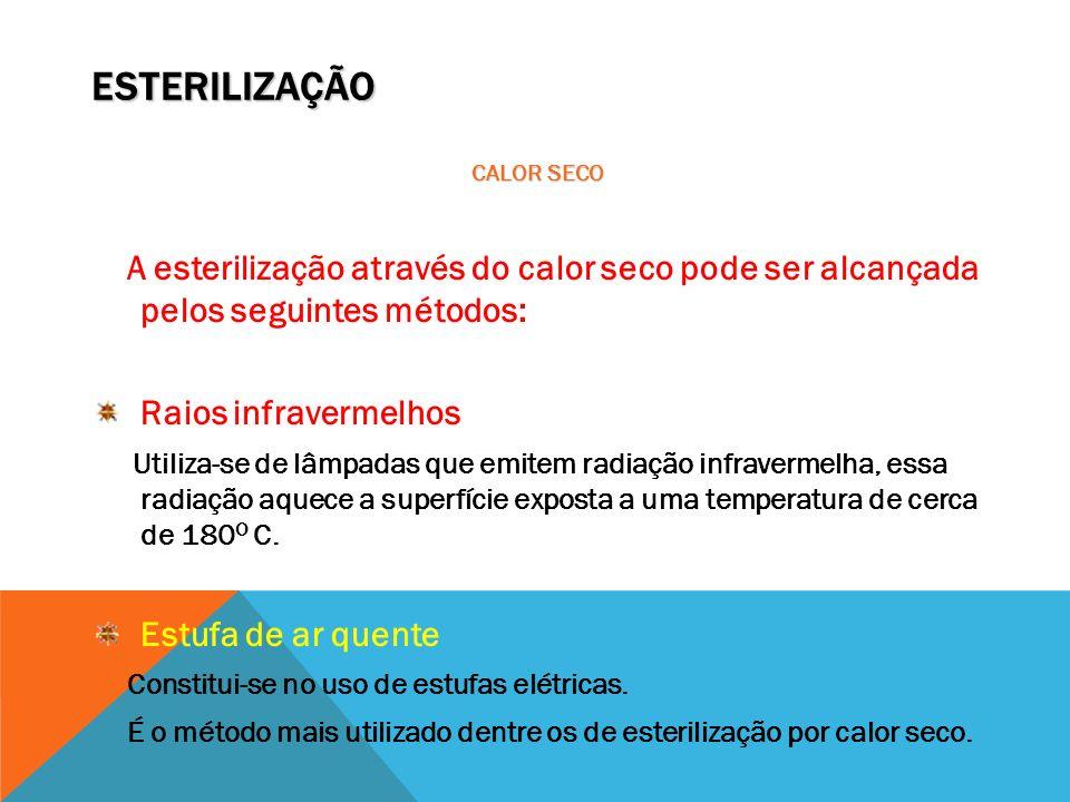 ESTERILIZAÇÃO Raios infravermelhos Estufa de ar quente