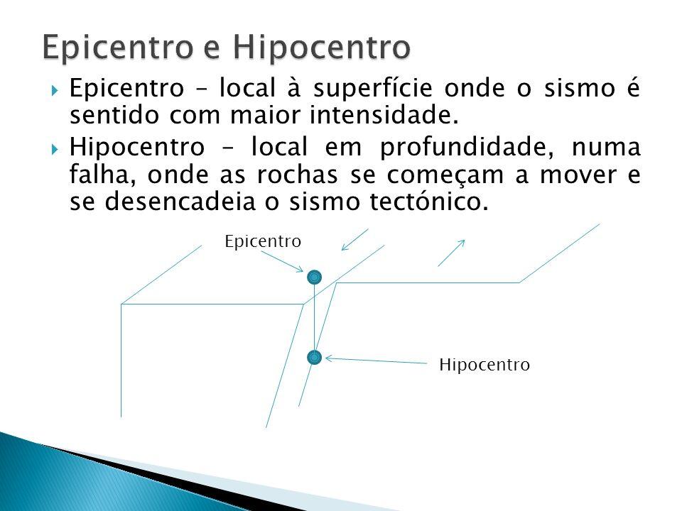 Epicentro e Hipocentro