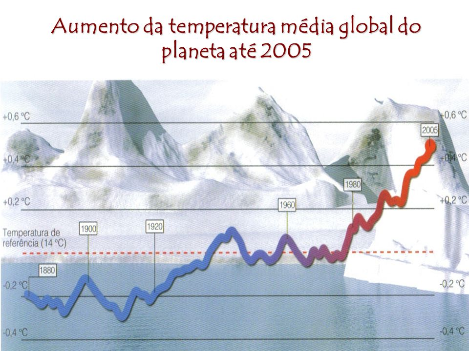 Aumento da temperatura média global do planeta até 2005