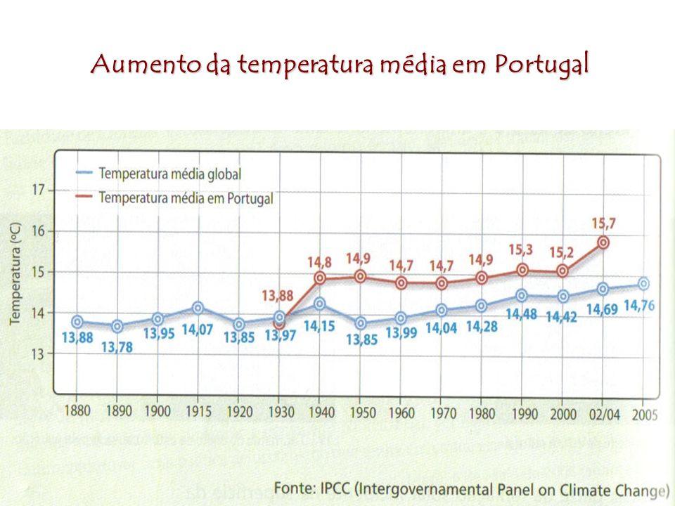 Aumento da temperatura média em Portugal