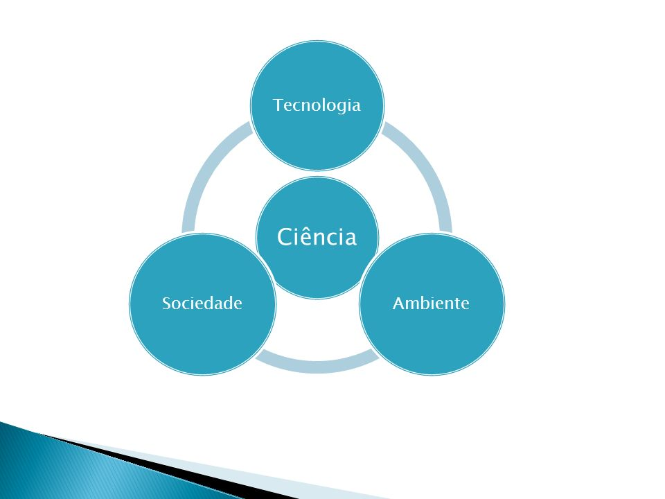 Ciência Tecnologia Ambiente Sociedade
